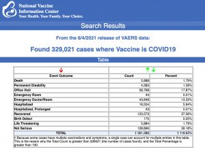 As Drug Makers Set Sights on Vaccinating 5-Year-Olds, Latest VAERS Data Show Number of Injuries, Deaths Continues to Climb