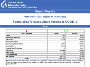 Latest CDC VAERS Data for 12- to 17-Year-Olds Include 7 Deaths, 271 Serious Adverse Events Following COVID Vaccines