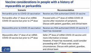 CDC Finds 'Likely' Link Between Heart Inflammation and Pfizer, Moderna COVID Vaccines