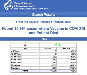 CDC 'Corrects' Number of Reported Deaths After COVID Vaccines by Dumping Foreign Reports